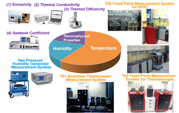 Figure 1: Temperature, Humidity, and Thermophysical Metrology Services